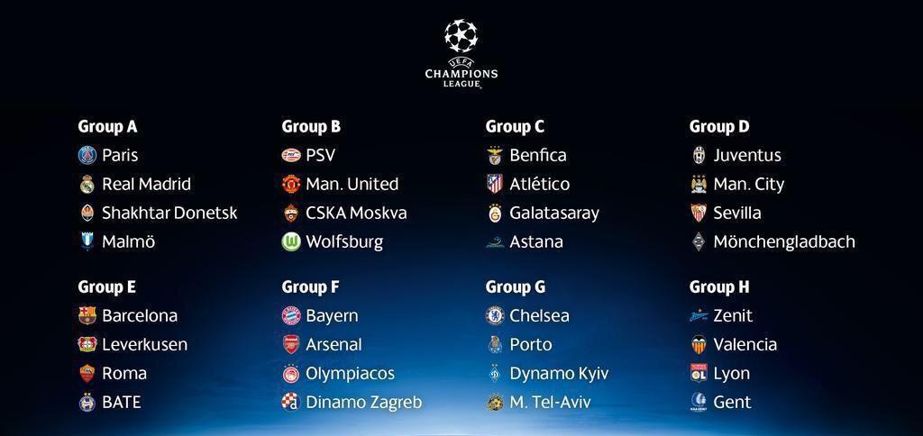 تعرف على مجموعات دورى أبطال أوروبا موسم 2015/2016