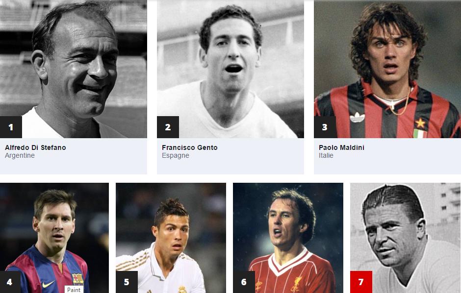 تعرف على أفضل 100 لاعب في تاريخ دوري الأبطال