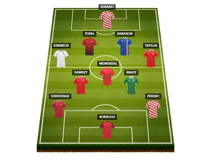 تعرف علي مفاجآت التشكيلة المثالية لدور المجموعات باليورو 2016