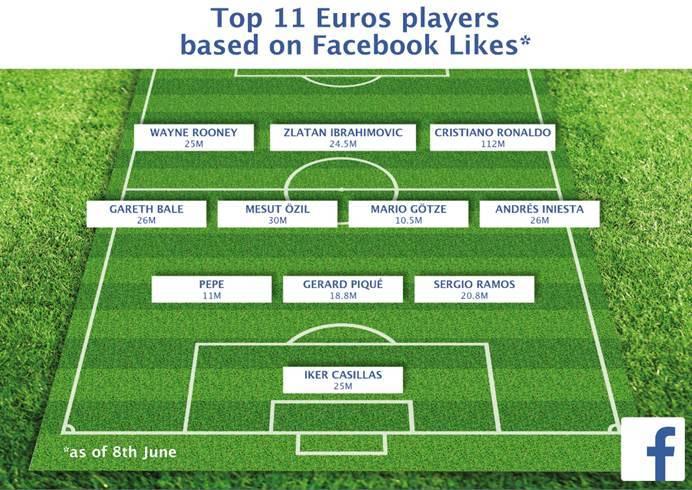 """تعرف على اللاعبين الأكثر متابعة على """"الفيسبوك"""" في يورو 2016"""