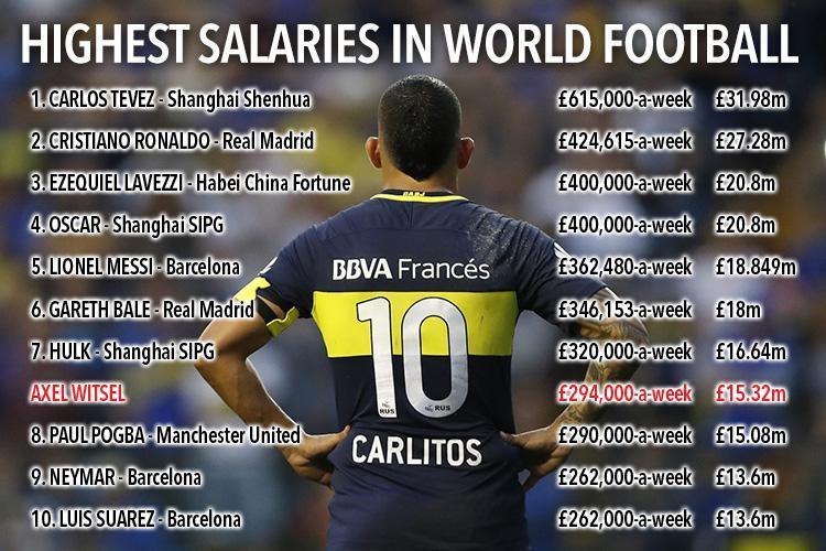 بالأرقام: تيفيز اللاعب الأعلى أجراً في العالم