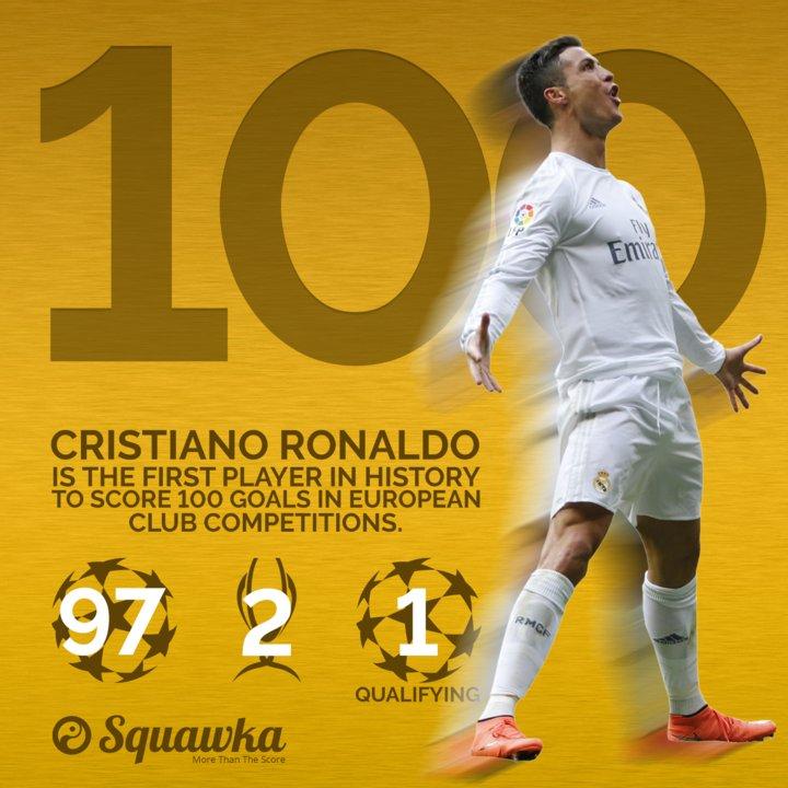 رونالدو التاريخي يصل للهدف رقم 100 في البطولات الأوروبية