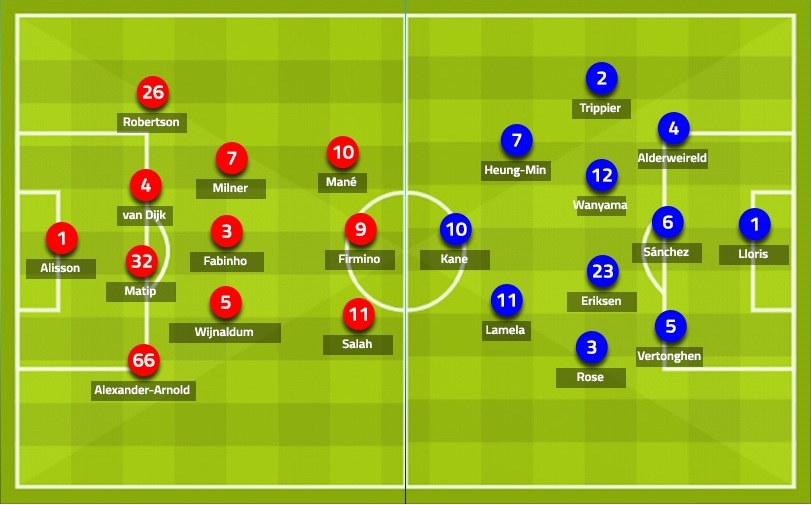 التشكيلة المتوقعة لمباراة نهائي دوري الأبطال بين ليفربول وتوتنهام