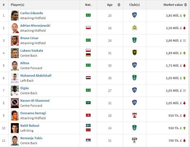 هداف الدوري السعودي 2020 الآن جدول ترتيب الدوري السعودي 2020 بعد التعديل قائمة هدافي دوري محمد بن سلمان الجولة الثالثة